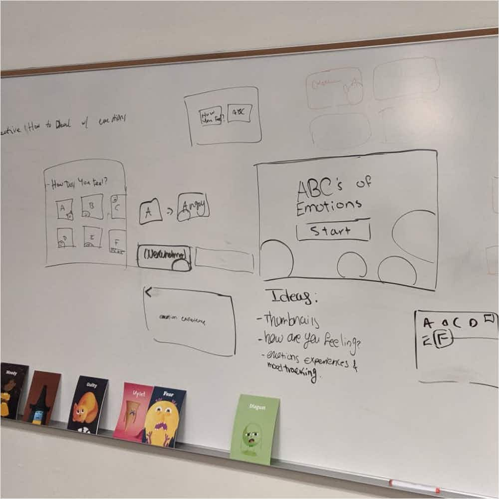 A whiteboard lined with card mockups illustrating ideas and planning for the group's interaction